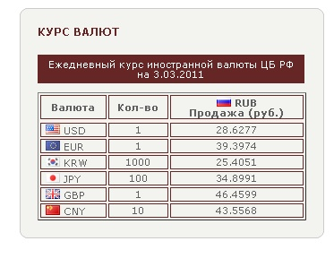 плагин валют Currency Converter Rub