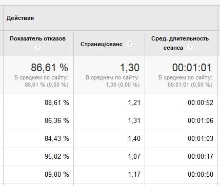Как снизить показатель отказов в Google Universal Analytics