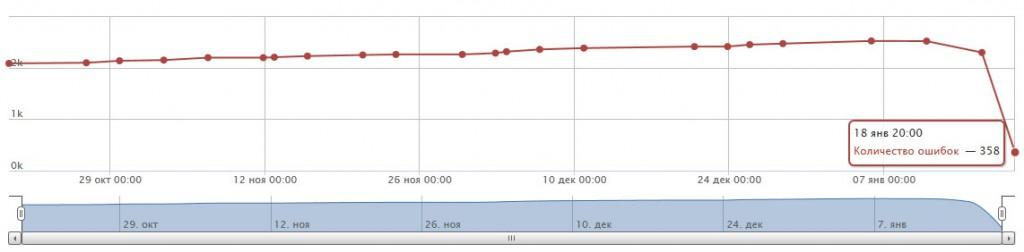 индексация сайта yandex